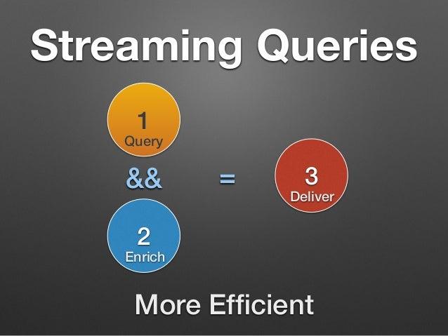 Streaming Queries  1  Query  && =  2  Enrich  3  Deliver  More Efficient