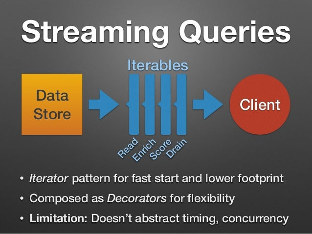 Streaming Queries  Iterables  Data  Store Client  Read  Enrich  Drain  Score  • Iterator pattern for fast start and lower ...