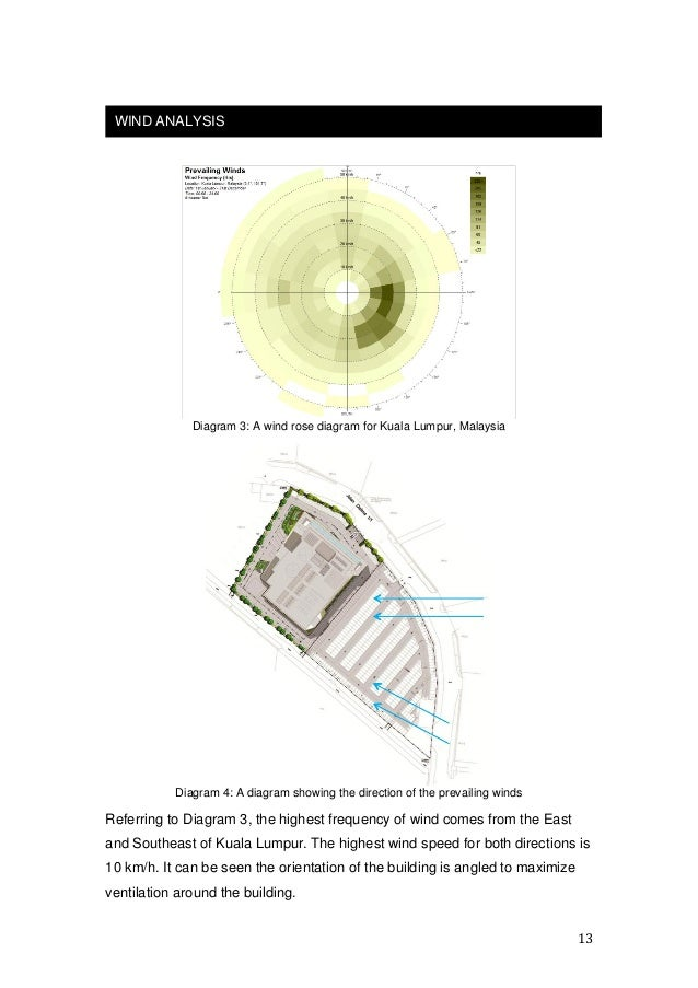 Building science report malaysia climate data 13 13 diagram 3 a wind rose ccuart Image collections