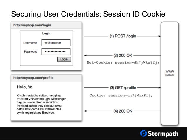 securing user credentials session id cookie