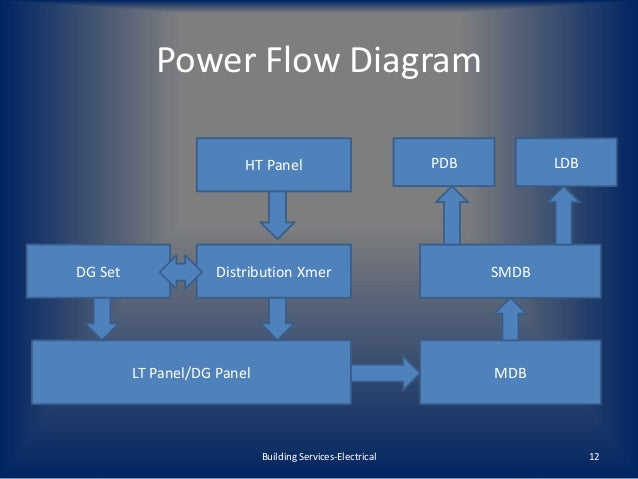 Dg panel wiring diagram basic guide wiring diagram building services electrical mep rh slideshare net circuit breaker panel wiring diagram pump control panel wiring asfbconference2016 Images