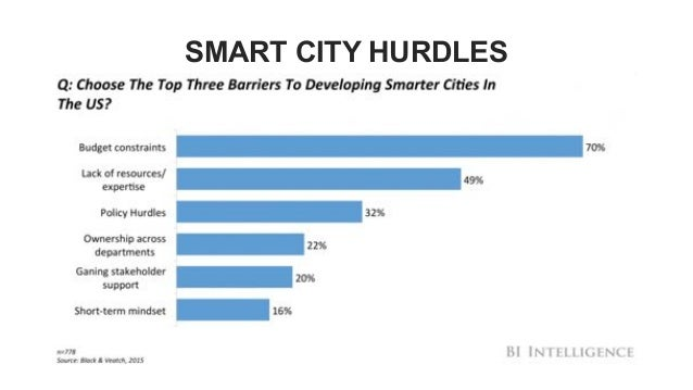 Building Smart Cities Through the Eyes of Citizens Slide 3