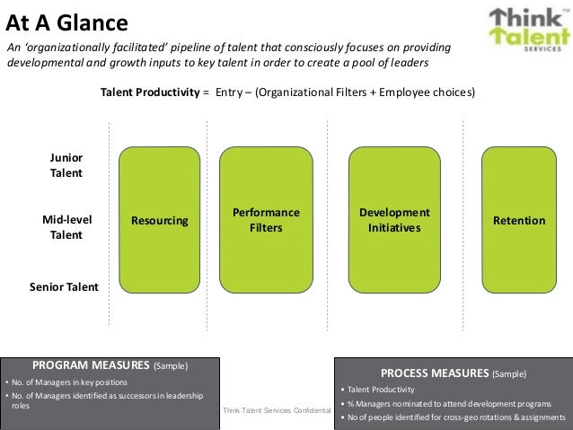 mid level talent development Developing your leadership pipeline is labor  potential level, experience, and development  teams to have sole responsibility for the development of talent and.
