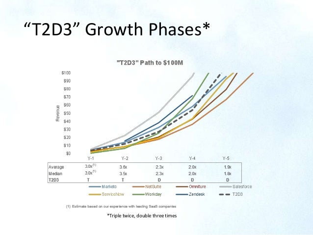 """T2D3"" Growth Phases* *Triple twice, double three times"