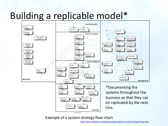 Building a replicable model* http://www slideshare net