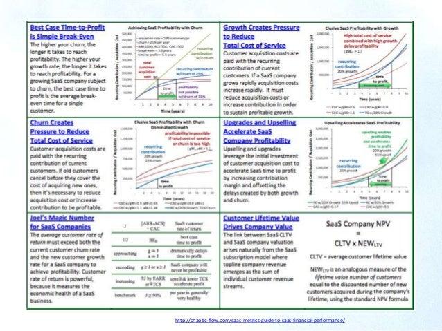 http://chaotic-flow.com/saas-metrics-guide-to-saas-financial-performa…
