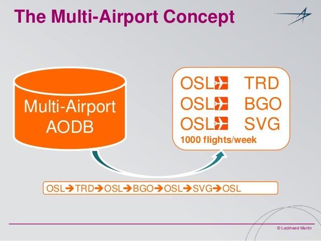 The Multi-Airport Concept  Multi-Airport AODB  OSL OSL OSL  TRD BGO SVG  1000 flights/week  OSLTRDOSLBGOOSLSVGOSL  ©...