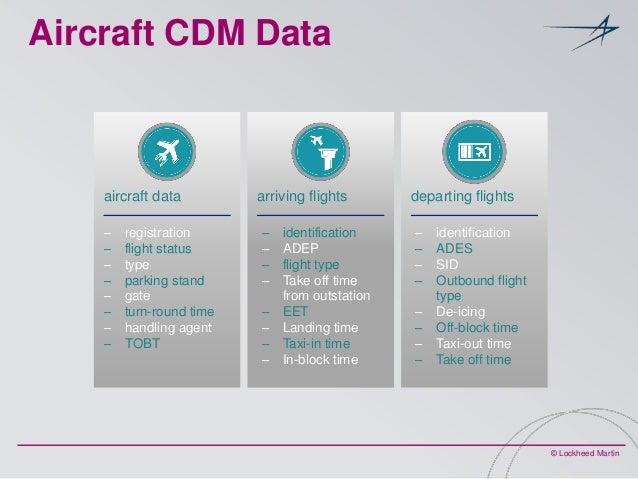 Aircraft CDM Data  aircraft data ‒ ‒ ‒ ‒ ‒ ‒ ‒ ‒  registration flight status type parking stand gate turn-round time handl...