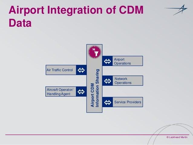 Airport Integration of CDM Data    Aircraft Operator/ Handling Agent    Air Traffic Control  Airport CDM Information Sha...