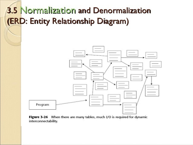 entity relationship vs normalization and denormalization