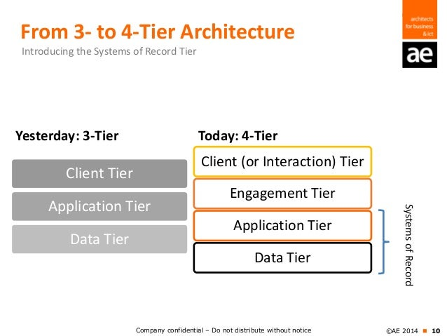 Building the digital enterprise for the age of the for Architecture 4 tiers