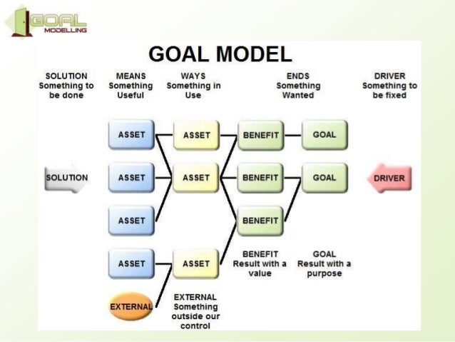 Building the Goal Model Map, Choose a Career on career management process, career mind-mapping examples, career report, career mission statement, career title page, career test, career pathways, career goals examples, career outlook for architecture, career mapping tools, career management plan, career pathing tool, career web, career schools in maine, career roadmap, career management skills, career mapping template, career perfect resume complaints, career portfolio examples for claims investigator, career path,