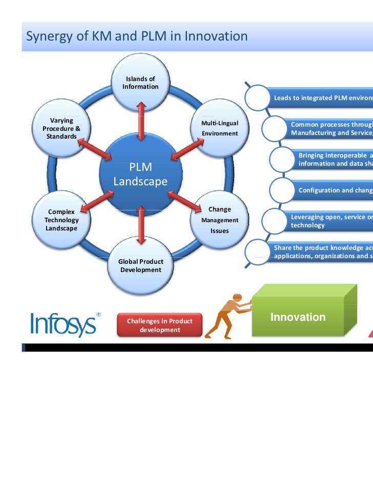 Building The Intellectual Capital Of Innovative