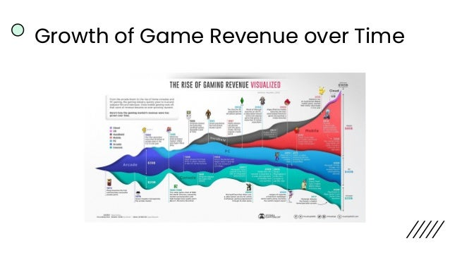 Game Attention -> Game Revenue