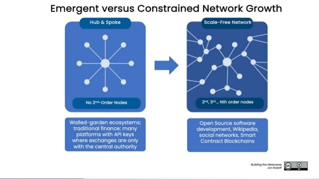 Radoff's Law The degree to which a network facilitates interconnections determines the extent of its emergent creativity, ...