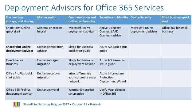 Building The Perfect Office 365 Tenant Sharepoint