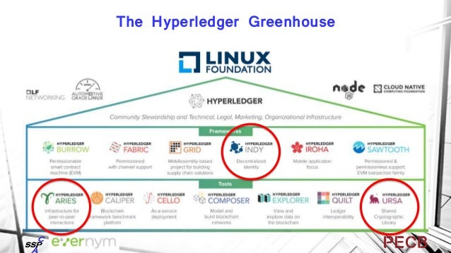 """Bruce Schneier Comments on Trust 2018 Hyperledger Conference """"Blockchain shifts trust in people and institutions to trust ..."""