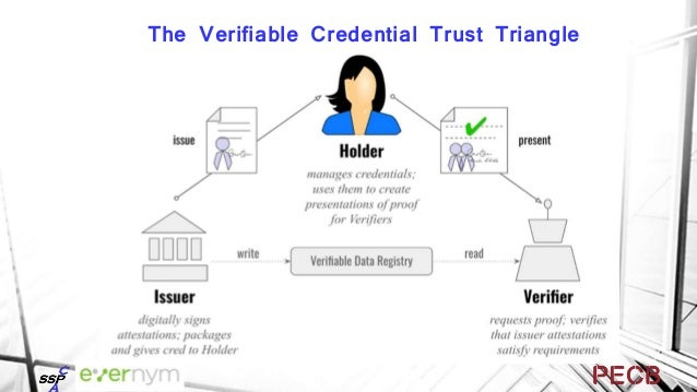 Holder/ Prover Issuer Verifier Verifiable Credential Proof Trust Blockchain Public KeyDID Write Read Sign ✗No integration ...