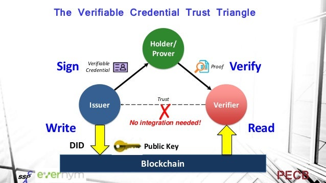 Displays Audit Accreditor Credential Policies & Procedures Information Technology Governance Authority TRUST F R A M E W O...