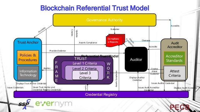 Layer One: DID Registries (Public Ledgers) Layer Two: DIDComm Agent/Wallet/Hub Connection Pairwise Pseudonymous Peer DIDs ...