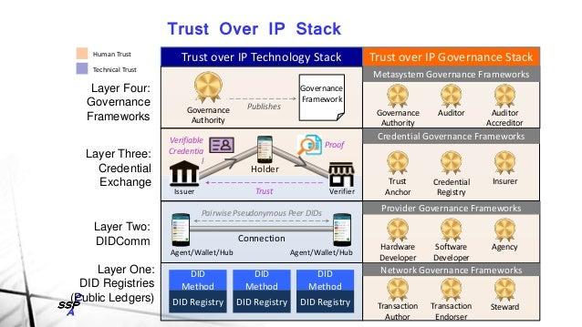 Blockchain Trust Layers Governance User Data Ledger System Centric Human Centric