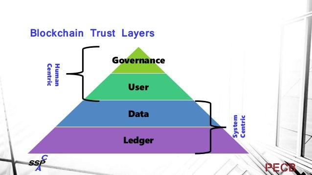 Ledger Management Layer Steward/Node Agreements Consensus Protocol Role of Validators and Observers Blockchain Code C...