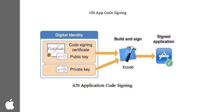 Building up ios app identity with code signing certificate Building designing app