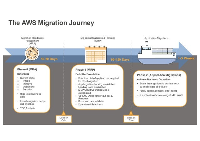 Building Your AWS Migration Practice with Toolkits AWS