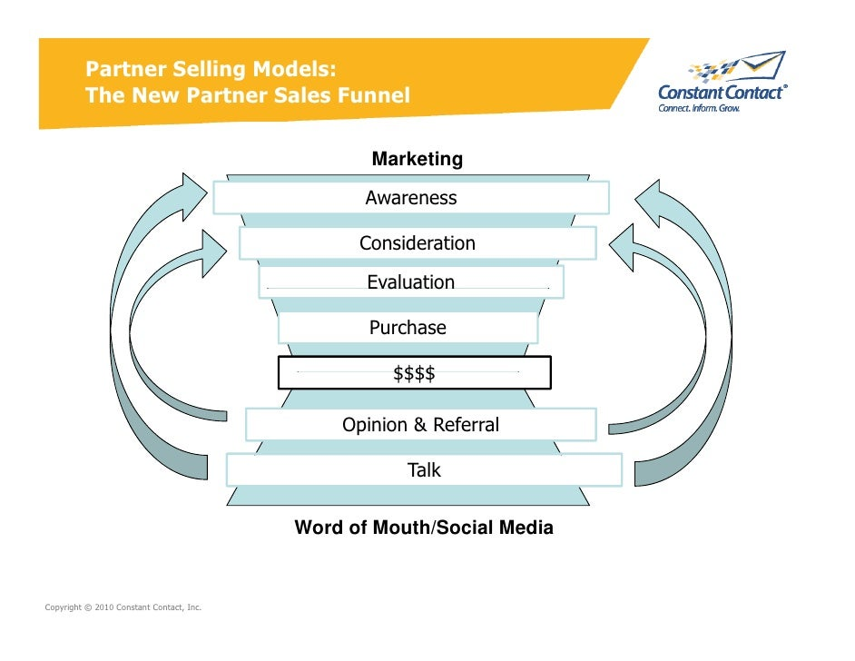 Partner Selling Models:          The New Partner Sales Funnel                                                   Marketing ...