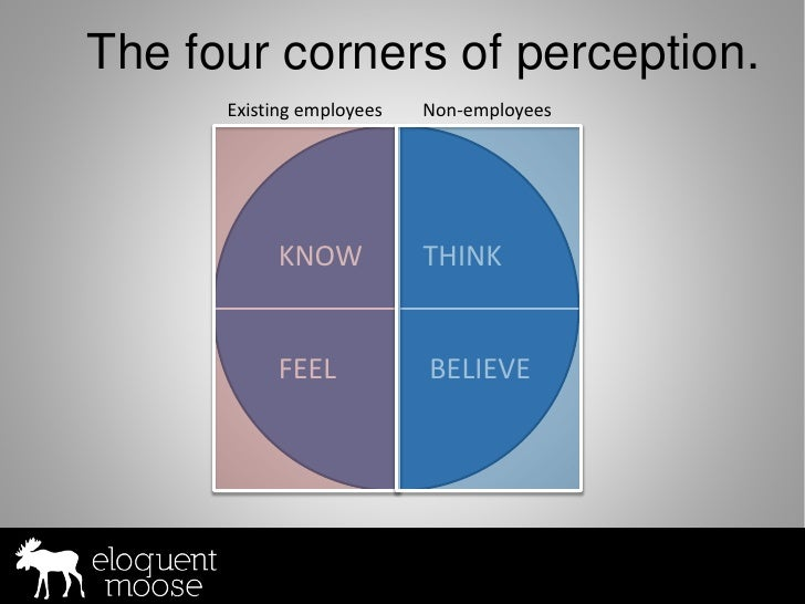 The four corners of perception.       Existing employees   Non-employees                KNOW            THINK             ...