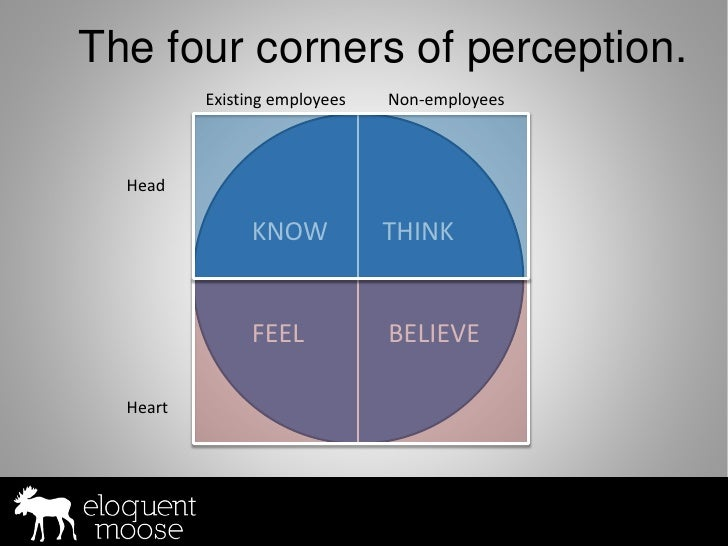 The four corners of perception.           Existing employees   Non-employees      Head                 KNOW            THI...