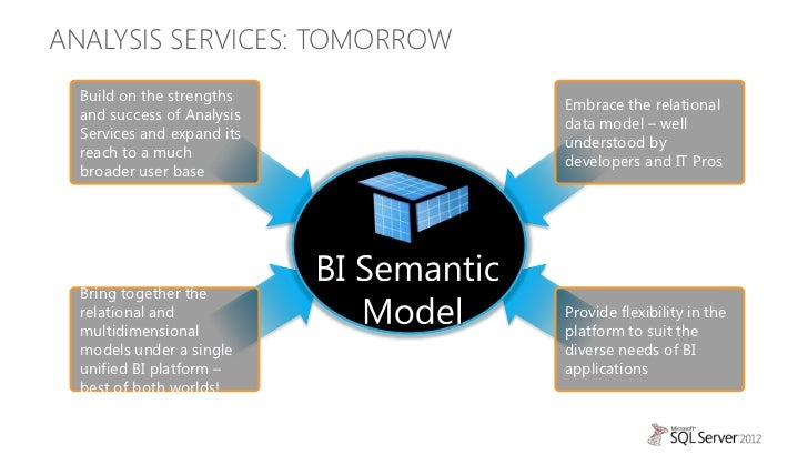 Building your first Analysis Services Tabular BI Semantic ...