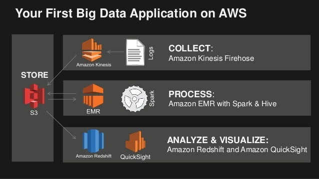 Your First Big Data Application on AWS PROCESS: Amazon EMR with Spark & Hive STORE ANALYZE & VISUALIZE: Amazon Redshift an...