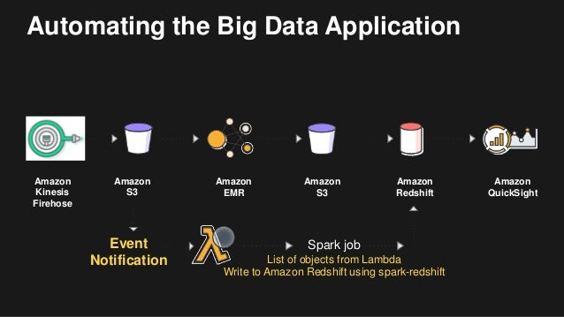 Automating the Big Data Application Amazon Kinesis Firehose Amazon EMR Amazon S3 Amazon Redshift Amazon QuickSight Amazon ...