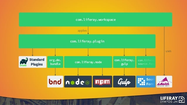 Building your next big thing on Liferay DXP