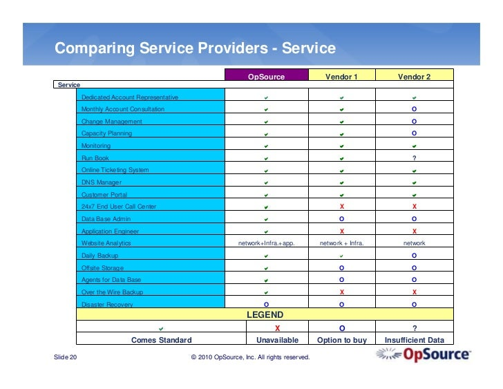 comparing service providers isp vs asp essay Comparing latency of the top public dns providers posted by mehmet akcin, service strategist going to just use the recursive resolvers my isp assigns.