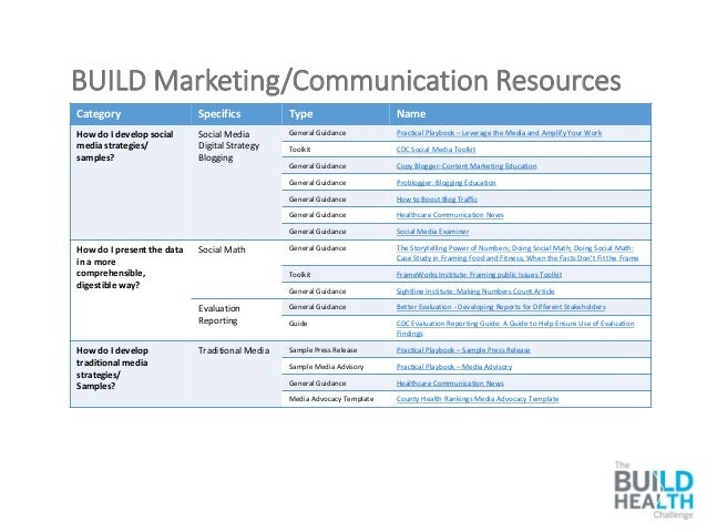 BUILD Marketing/Communication Resources Category Specifics Type Name How do I develop social media strategies/ samples? So...