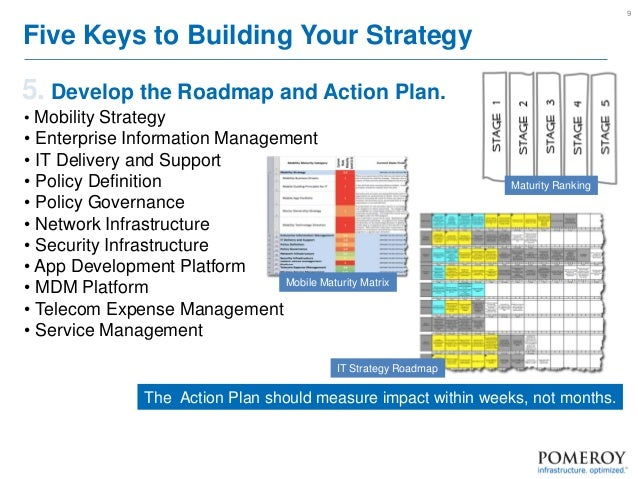Building a successful enterprise mobility roadmap – Road Map Definition
