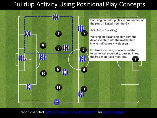 Recommended: https://vimeo.com/169457567 by István Beregi Buildup Activity Using Positional Play Concepts