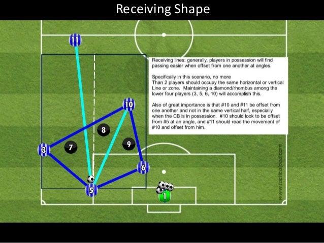 Buildup 5v3 positional play