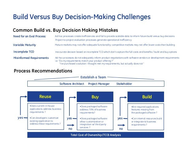 build or buy This specific one has triggered some interesting conversations about who buy  services and who buy products, and how that decision is usually.