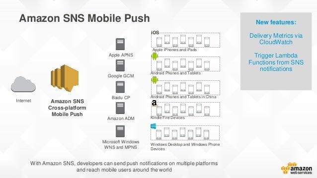 Amazon SNS Cross-platform Mobile Push Internet Apple APNS Google GCM Amazon ADM Microsoft Windows WNS and MPNS Baidu CP Wi...