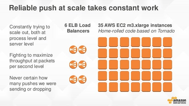 Reliable push at scale takes constant work 35 AWS EC2 m3.xlarge instances Home-rolled code based on Tornado 6 ELB Load Bal...