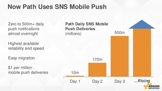 Now Path Uses SNS Mobile Push Zero to 500m+ daily push notifications almost overnight Highest available reliability and sp...