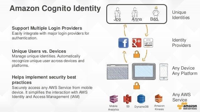 Identity Providers Unique IdentitiesJoe Anna Bob Any Device Any Platform Any AWS Service Helps implement security best pra...