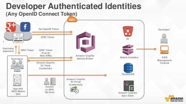 Developer Authenticated Identities (Any OpenID Connect Token) Amazon Cognito ID (Temp Credentials) DynamoDB End Users Deve...