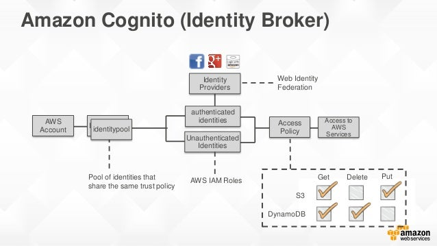 Amazon Cognito (Identity Broker) Identitypool Identity Providers Pool of identities that share the same trust policy Acces...