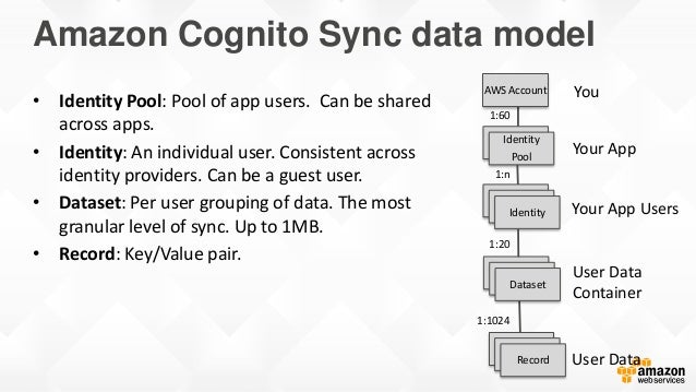 Amazon Cognito Sync data model • Identity Pool: Pool of app users. Can be shared across apps. • Identity: An individual us...