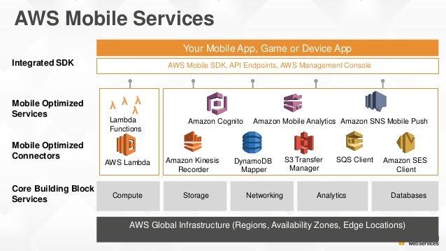 Amazon Cognito Amazon Mobile Analytics Amazon SNS Mobile Push Amazon Kinesis Recorder DynamoDB Mapper S3 Transfer Manager ...