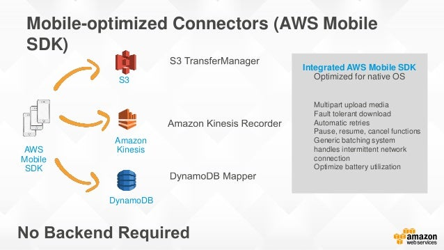Amazon S3 Connector: Transfer Manager in Android // Creating the transfer manager TransferManager transferManager = new Tr...